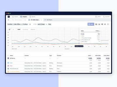 Reports and Tabs prototype chart dashboard density data dataviz clean design ui analytics